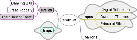 Freemind mindmap extended
